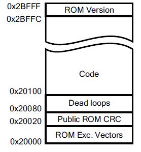 Figure 3: ROM Memory Map
